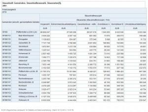 Steuerkraft 2012 - Zum vergrößern anklicken