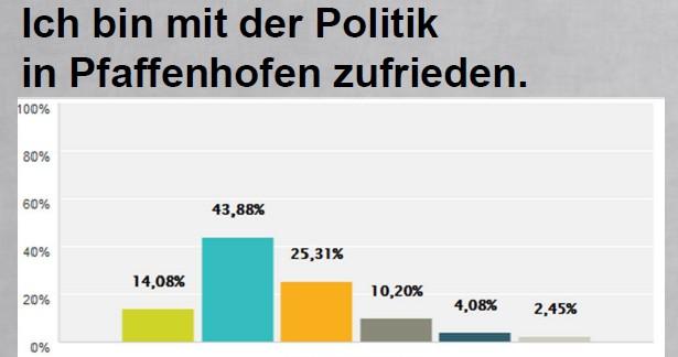 Auszug aus SPD-Bürgerbefragung